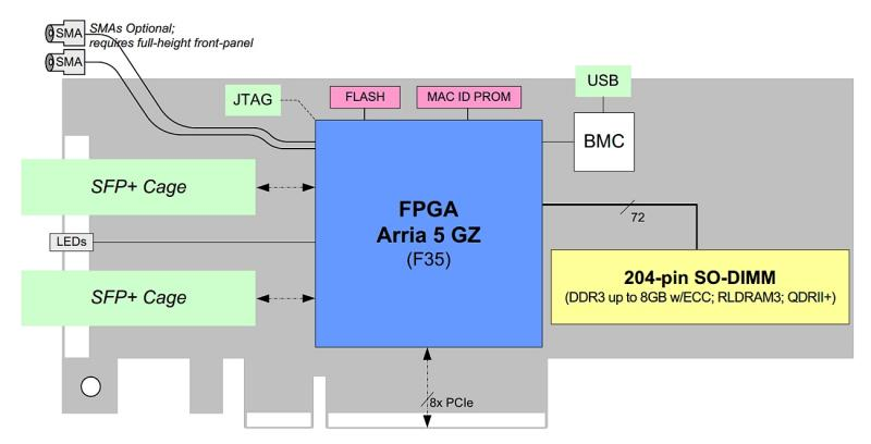 BittWare A5PS accelerator diagram showing key hardware elements e.g. 2x SFP-plus cages on front panel connected to FPGA via 2 SerDes suspiring 10GigE.