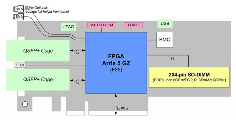 BittWare A5PL accelerator diagram showing key hardware elements e.g. 2x QSFP-plus cages on front panel connected to FPGA via 8 SerDes supporting 40GigE / 4 10GigE.