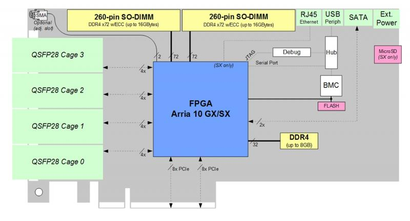 BittWare A10P3S accelerator diagram showing hardware elements supporting 4x QSFP28 / zQSFP cages on front panel connected directly to FPGA via 16 SerDes.