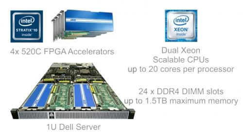 Internal view of Accelerated Compute Node by BittWare showing key components 2x Intel Xeon Scalable processors with up to 20 cores per processor, 24 x DDR4 DIMM slots with up to 1.5TB maximum memory.