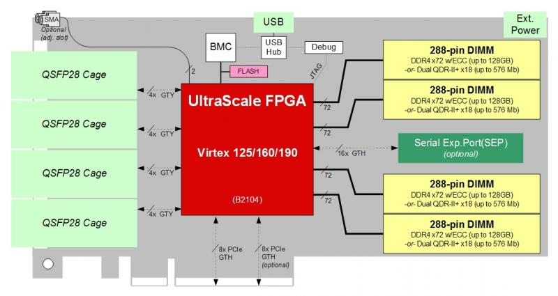 BittWare XUSP3R accelerator diagram showing hardware elements with 4 QSFP28/zQSFP cages on front panel connected to FPGA via 16 GTY transceivers.