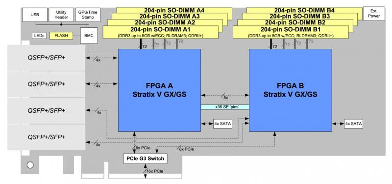 BittWare S5PCIe-DS accelerator diagram showing hardware elements e.g. 4x QSFP plus ports on front panel and 64 GBytes of DDR3 at 2x 4 SODIMM sites of 2x FPGA.