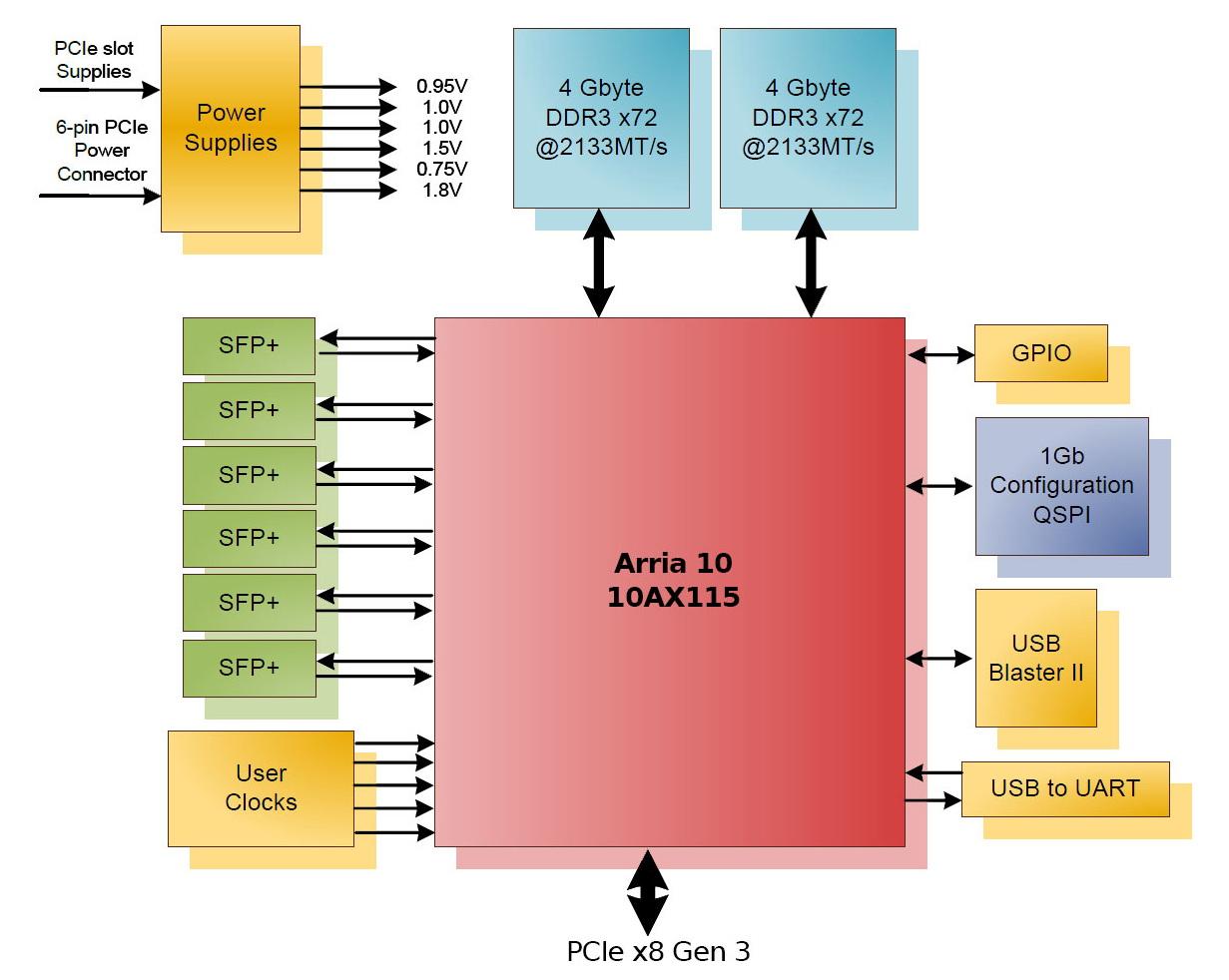 BittWare 385A-SFP FPGA Acceleration Card with SFP+, PCIe3g8 :: Zerif